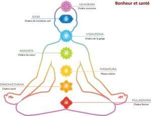 7 chakras et bien-être